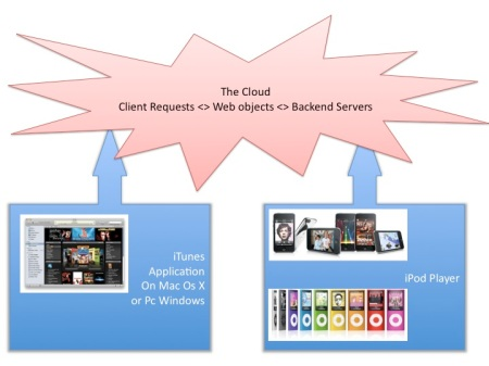 Apple iTunes Cloud Architecture